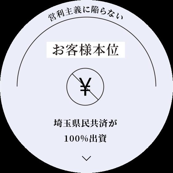 営利主義に陥らないお客様本位埼玉県民共済が100%出資