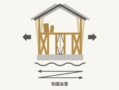 耐震+制震構造